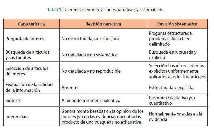 Revisiones sistemáticas Vs revisiones bibliográficas